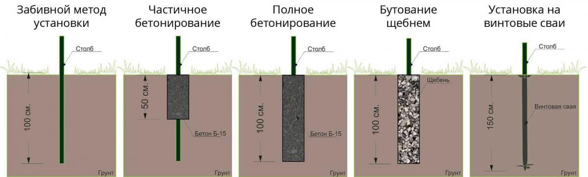 Способы монтажа столбов в земле