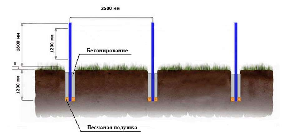 Схема установки столбов для металлического забора