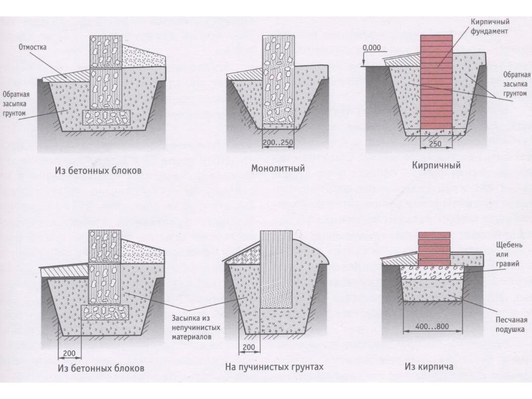 Виды фунтаментов для металлических заборов
