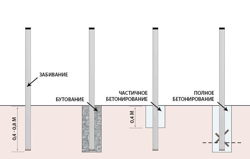 Монтаж столбов для металлического забора